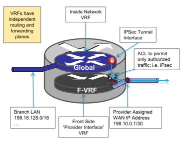F-VRF